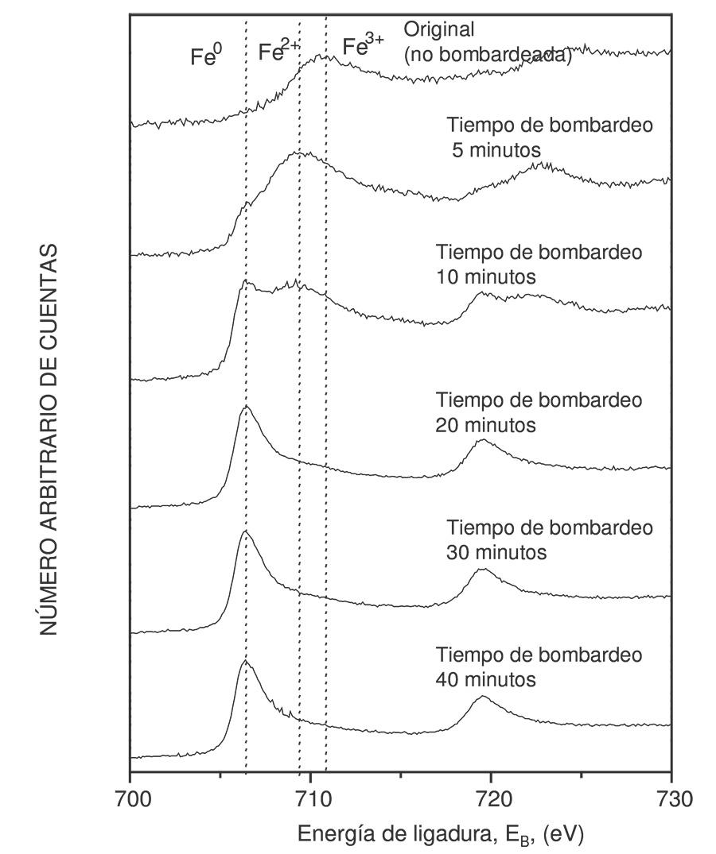 AEC CARACTERIZACION QUÍMICA DE NANOSUPERFICIES