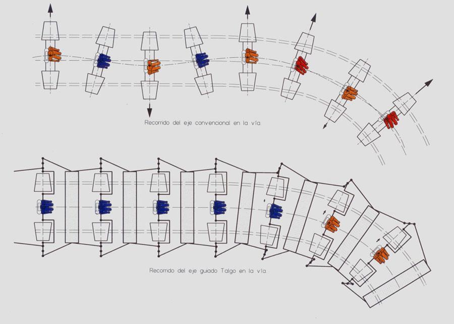 AEC Trenes Talgo pendulares y de alta o muy alta velocidad 13
