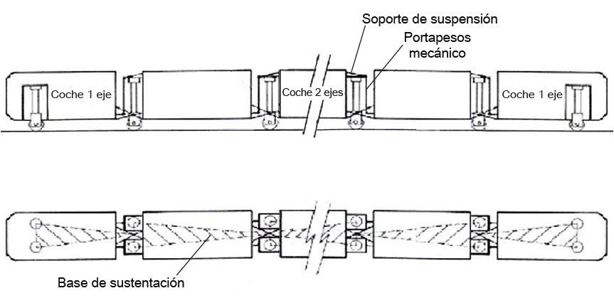 AEC Trenes Talgo pendulares y de alta o muy alta velocidad 14