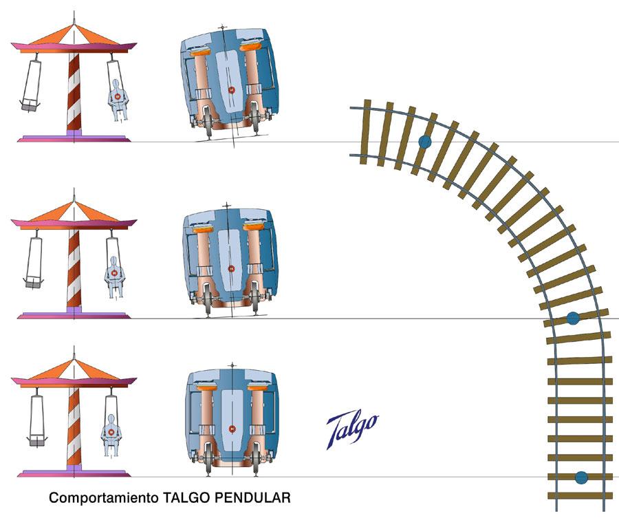 AEC Trenes Talgo pendulares y de alta o muy alta velocidad 16