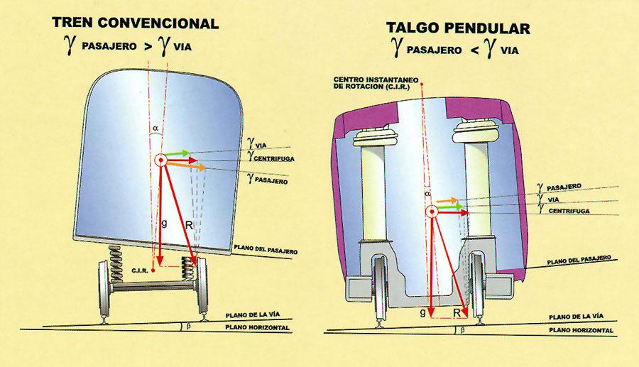 AEC Trenes Talgo pendulares y de alta o muy alta velocidad 17