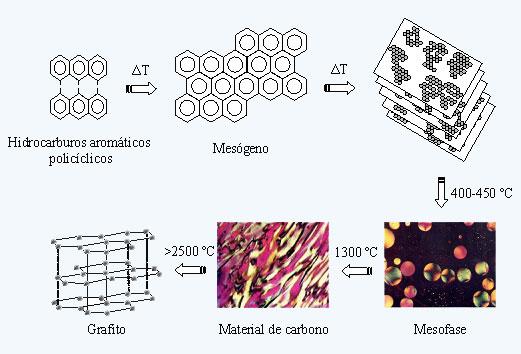 AEC Figura 1. Esquema del proceso de carbonización