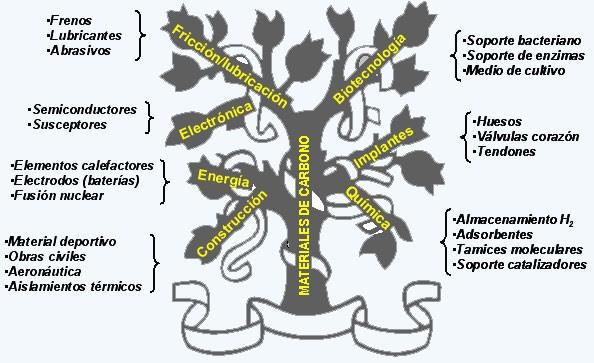 AEC Figura 2. Aaplicaciones de los materiales de carbono