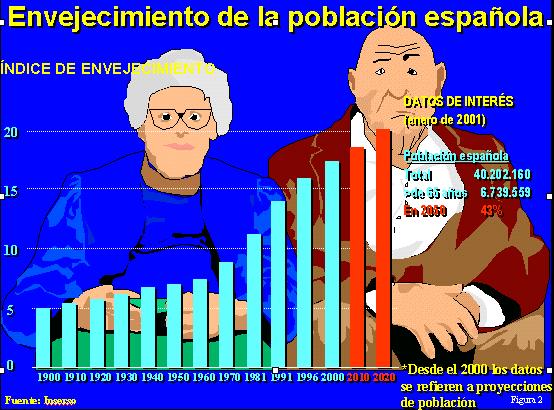 Fig. 2: Hoy en día 1 de cada 10 personas tiene 60 años o más pero en el año 2050 se prevé que será 1 de cada 5.